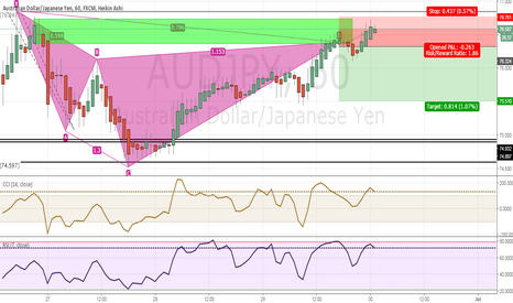 AUDJPY: Bearish cypher pattern coming back into structure