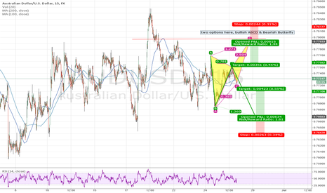 AUDUSD: Two potential entries for AUSUSD