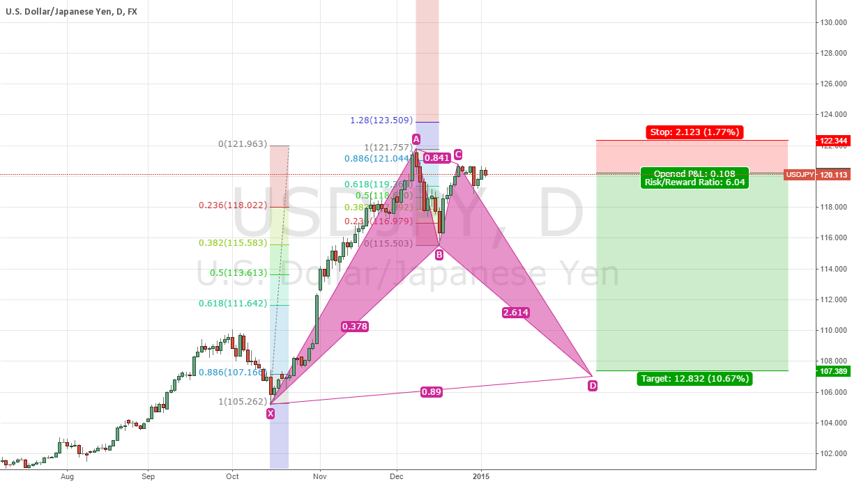 USD/JPY Bat pattern indicating a bearing trend.