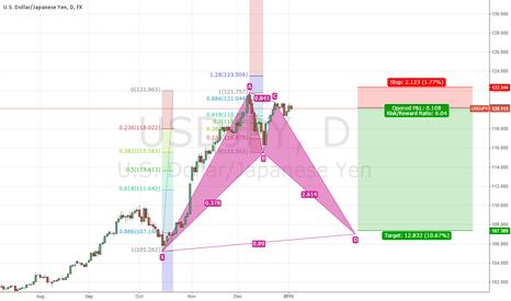 USDJPY: USD/JPY Bat pattern indicating a bearing trend.