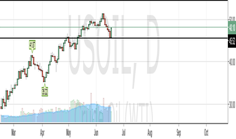 USOIL: bullish swing trade to 54.79