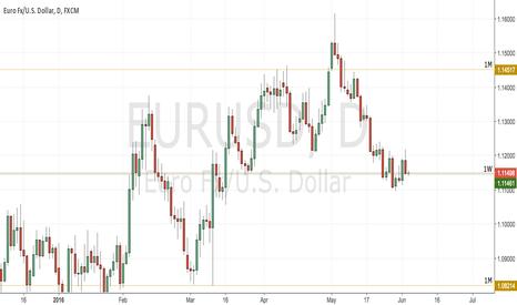 EURUSD: The Big Short
