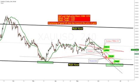 XAUUSD: XAUUSD Explaining of good US data has lowered the price of gold