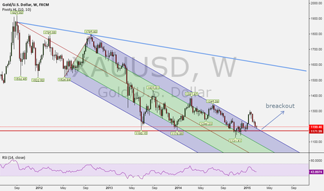 XAUUSD: Pitchfork Breaked out by XAUSDTime to buy?