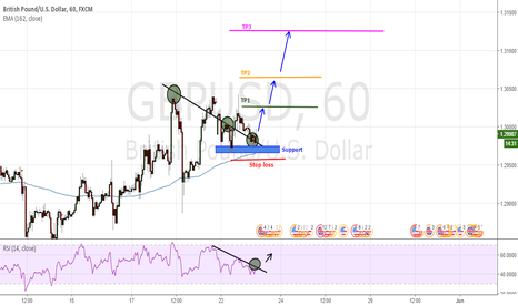 GBPUSD: Study of trend lines
