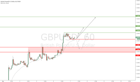 GBPUSD: GBP/USD - Trend continuation