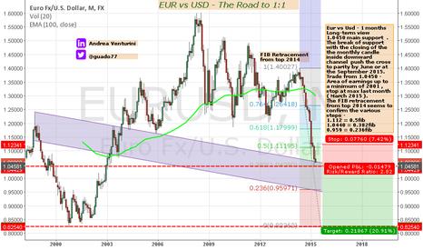 EURUSD: EUR VS USD_The Road to 1:1