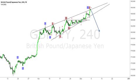 GBPJPY: gbpjpy diogonal