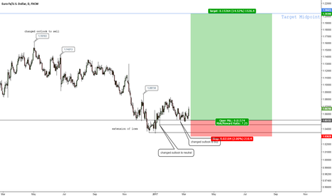 EURUSD: never marry a position, huge upside unlocked in euro