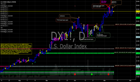 DX1!: DX US Dollar index $DXY