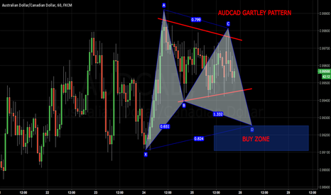 AUDCAD: AUDCAD Gartley Pattern