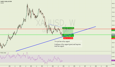 XAUUSD: Gold medium term bullish