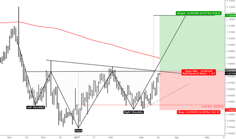 EURUSD: EURUSD Head and Shoulders Formation