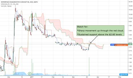 IDXG: Bullish Momentum Trade