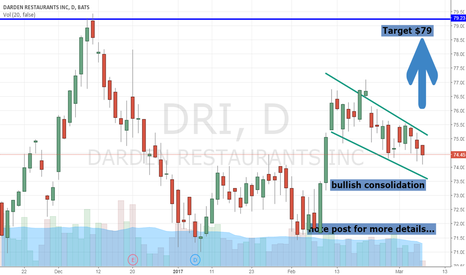 DRI: $DRI Ready To Explode Upwards