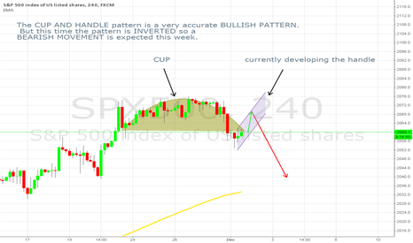 SPX500: INVERTED CUP AND HANDLE PATTERN