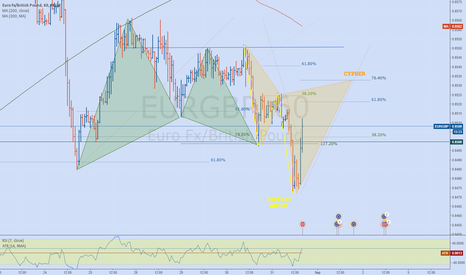 EURGBP: EURGBP - Cypher pattern - 3 pattterns in a row
