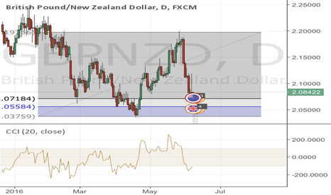 GBPNZD: Gbpnzd level