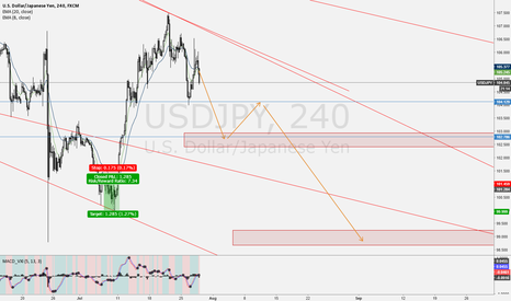 USDJPY: Latest thinking with USDJPY