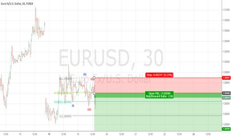 EURUSD: EURUSD short triggered