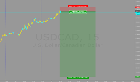 USDCAD: lets try and short this