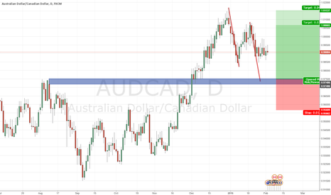 AUDCAD: #AUDCAD / Daily / AB=CD #forex