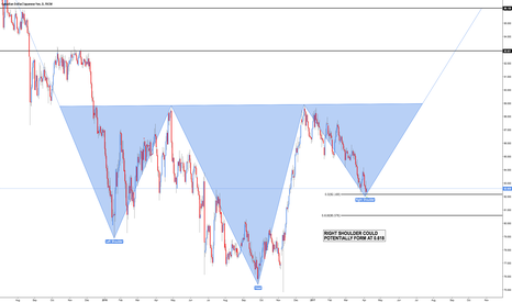 CADJPY: CAD/JPY - Inverted Head and Shoulders