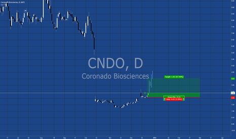 CNDO: Long CNDO
