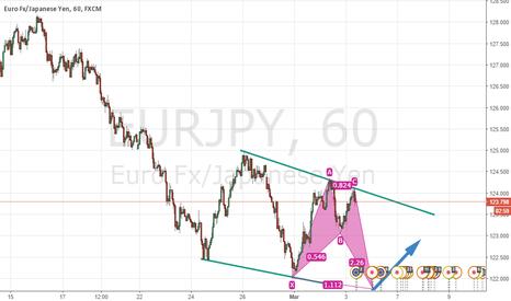 EURJPY: potential short