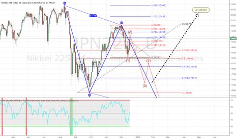 JPN225: Nikkei 225 $SPX, $DAX