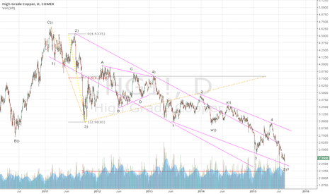 HG1!: Copper yet has not bounce but still can do it.