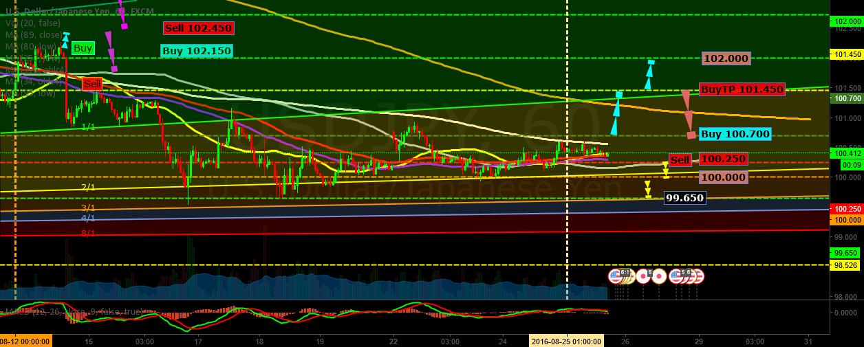 Dollar vs Yen to UP 1H(GoldUp Event)