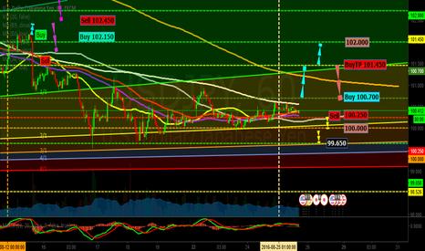 USDJPY: Dollar vs Yen to UP 1H(GoldUp Event)