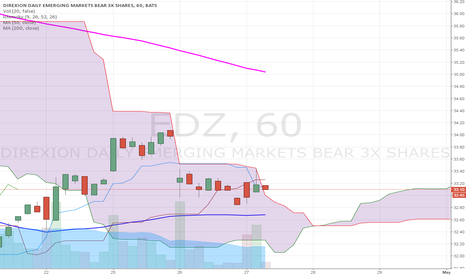 EDZ: $EDZ BOOMMM!!! Getting out the Ichimoku cloud 60 min Chart