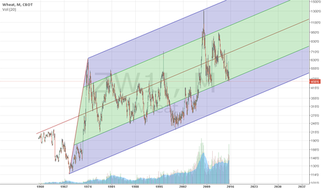 ZW1!: Wheat long term trend