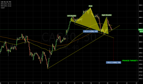 CAC40: Sell France 4760 target