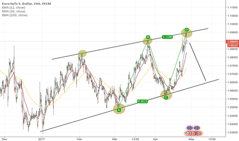 EURUSD: Excellent Selling Opportunity for EURUSD