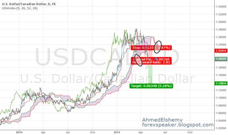 USDCAD: Bearish Daily Signal on USD/CAD