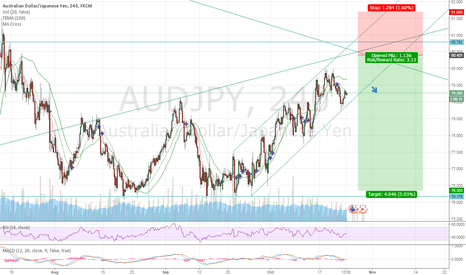 AUDJPY: SHORT AUD/JPY COMING