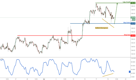 XAUUSD: XAUUSD testing strong support, time to buy