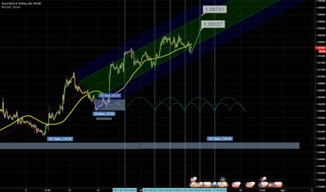 EURUSD: Upward cycle and upward channel, bullish view !