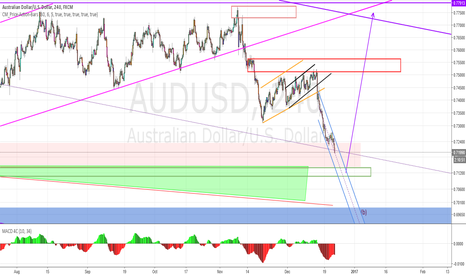 AUDUSD: AUDUSD time for reversal soon?