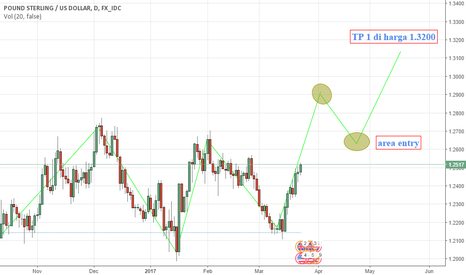 GBPUSD: GBP / USD