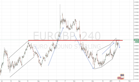 EURGBP: Watchlist