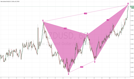 NZDUSD: completed bearish butterfly