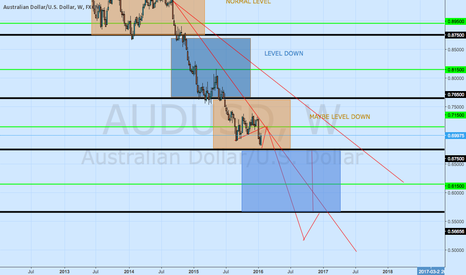 AUDUSD: audusd long term downtrend