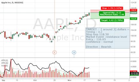 AAPL: Shorting AAPL :(