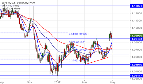 EURUSD: EUR/USD trades weak after dovish ECB, good to sell on rallies