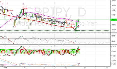 GBPJPY: GBPJPY - Pound showing strength -