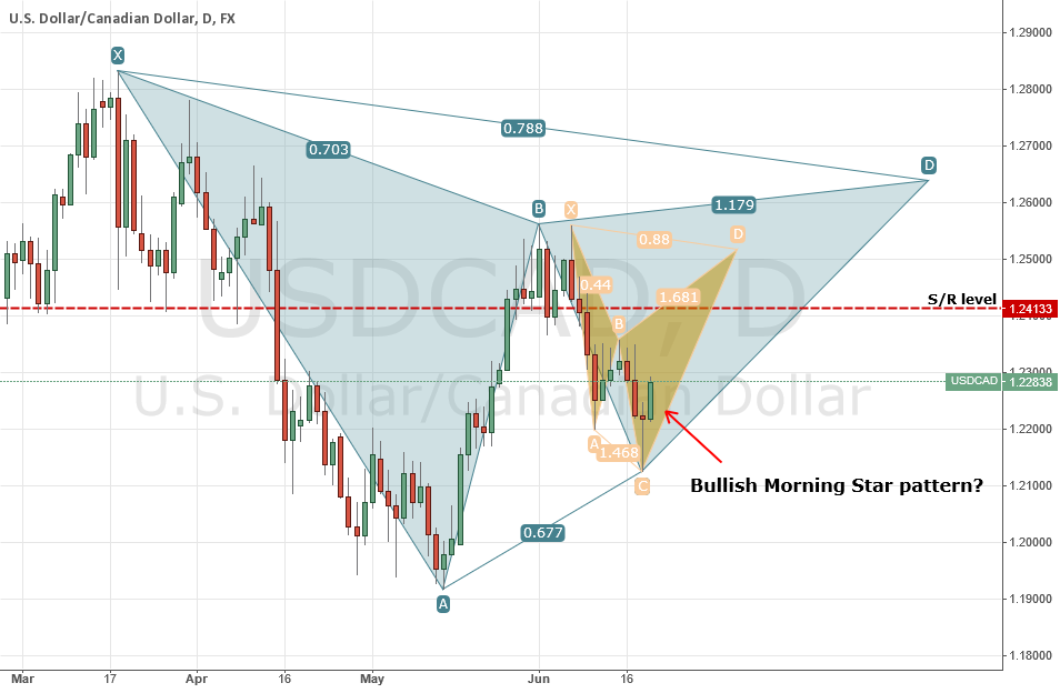 USDCAD 1 Gartley and 1 Cypher with Bullish Morning Star pattern